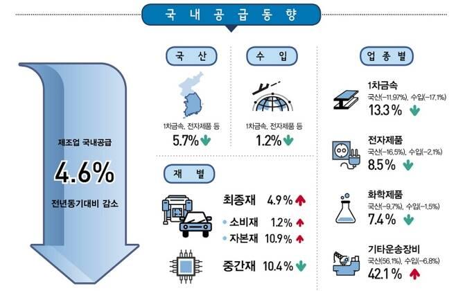 제조업 국내공급동향 ※ 자료 : 통계청