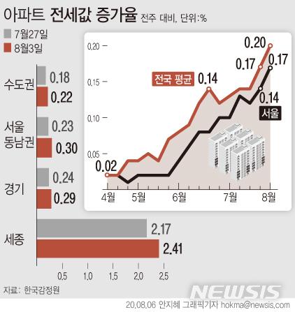 [서울=뉴시스]  임대차 2법(계약갱신청구권제·전월세상한제) 시행과 수도권 주요 지역 거주요건 강화 등에 따른 전세매물 부족 현상으로 전국에서 아파트 전셋값이 큰 폭의 오름세를 이어가고 있다. 서울은 58주째 상승 중이다. (그래픽=안지혜 기자)  hokma@newsis.com