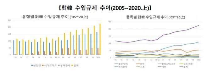 대(對) 한국 수입규제 추이 [코트라 보고서 발췌. 재판매 및 DB 금지]