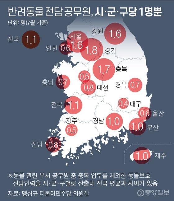 반려동물 전담 공무원, 시·군·구당 1명뿐. 그래픽=박경민 기자 minn@joongang.co.kr