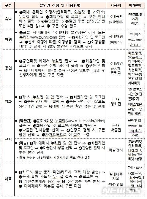 [서울=뉴시스]소비할인권별 이용 방법(사진=문화체육관광부 제공)2020.08.12 photo@newsis.com
