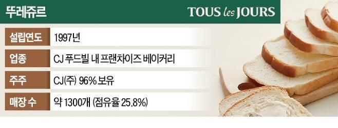 [단독] CJ, '알짜' 뚜레쥬르 결국 매물로 내놨다 | 인스티즈