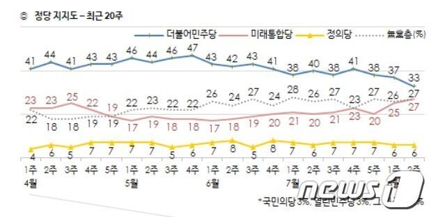 한국갤럽 8월 2주차 정당지지도© 뉴스1