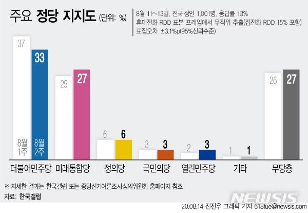 [서울=뉴시스]한국갤럽이 14일 발표한 8월2주차 정당 지지도 조사 결과에 따르면 더불어민주당 지지율은 전주대비 4%포인트 하락한 33%, 미래통합당은 2%포인트 상승한 27%으로 나타났다. (그래픽=전진우 기자) 618tue@newsis.com
