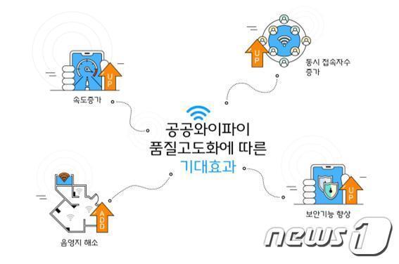 과학기술정보통신부가 '노후 공공 와이파이'의 품질 고도화를 올해 안에 추진한다고 밝혔다.(과기정통부 제공) © 뉴스1