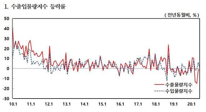 자료=한국은행