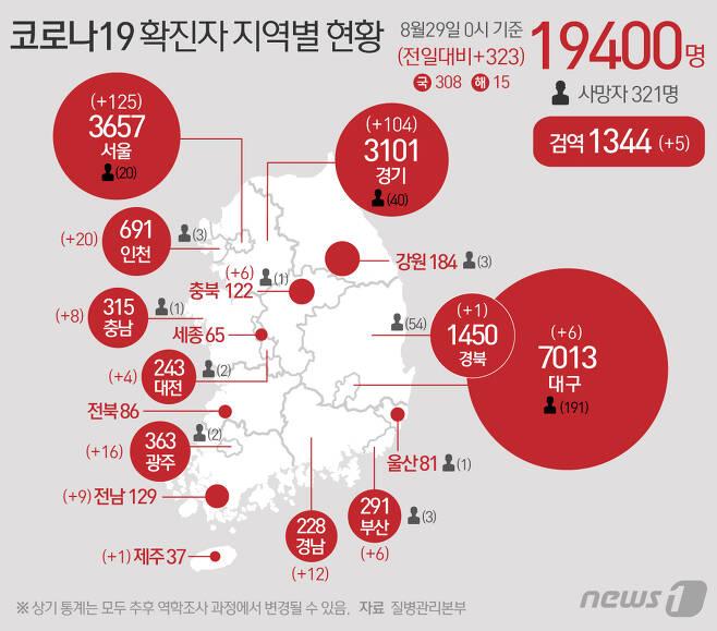 29일 중앙방역대책본부에 따르면 이날 0시 기준 코로나19 신규 확진자는 323명으로 누적 확진자는 1만9400명이 됐다. © News1 최수아 디자이너