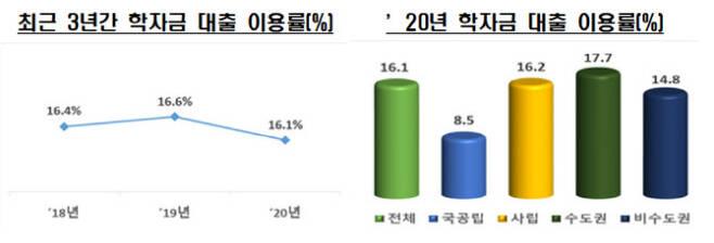최근 3년간 학자금 대출 이용률 (사진=교육부)