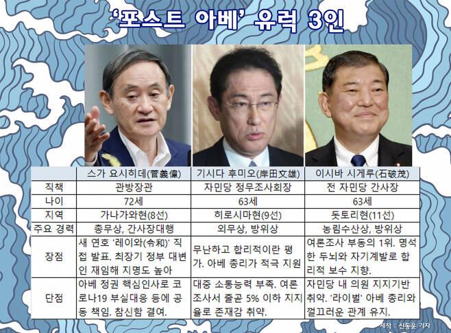 '포스트 아베' 유력 3인. [연합, 제작=신동윤 기자]