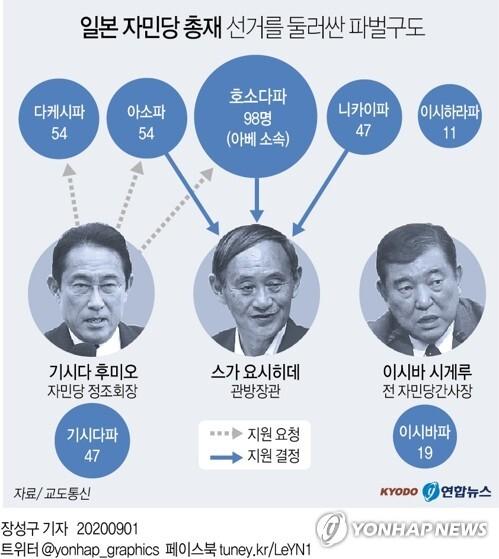 [그래픽] 일본 자민당 총재 선거를 둘러싼 파벌구도 (서울=연합뉴스) 장성구 기자 = 스가 요시히데(菅義偉) 일본 관방장관이 최근 사의를 밝힌 아베 신조(安倍晋三) 총리의 후임자가 될 것이라는 전망이 확산하고 있다.      일본 총리를 사실상 결정하는 집권 자민당 총재 선거에서 스가 관방장관이 각 파벌의 지지를 확대해 우위를 차지했다고 일본 최대 일간지 요미우리(讀賣)신문이 1일 보도했다.      sunggu@yna.co.kr      페이스북 tuney.kr/LeYN1 트위터 @yonhap_graphics
