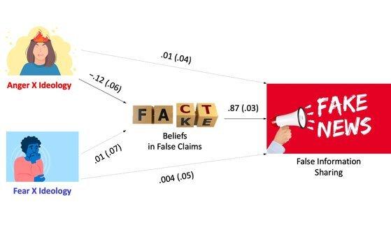 코로나19에 화가 난 보수층이 가짜뉴스를 더 많이 믿고 더 많이 퍼뜨렸다는 연구결과를 담은 논문 '공공보건 위기 시대에 감정과 가짜뉴스' 내용을 요약한 표. [사진 KSIST]
