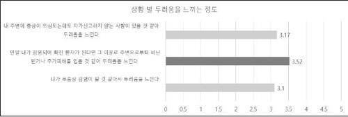 코로나19 관련 설문 조사 [서울대 보건대학원 유명순 교수팀 제공. 재판매 및 DB 금지]