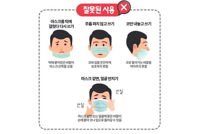 잘못된 마스크 사용법. 서울대학교병원 제공