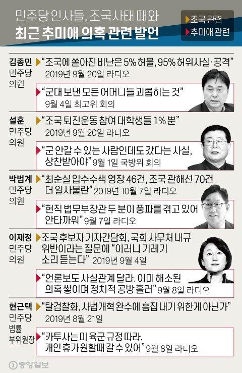 민주당 인사들, 조국사태 때와 최근 추미애 의혹 관련 발언. 그래픽=신재민 기자 shin.jaemin@joongang.co.kr
