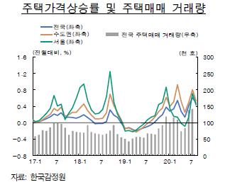 주택가격상승률 및 매매거래량. /자료=한국은행