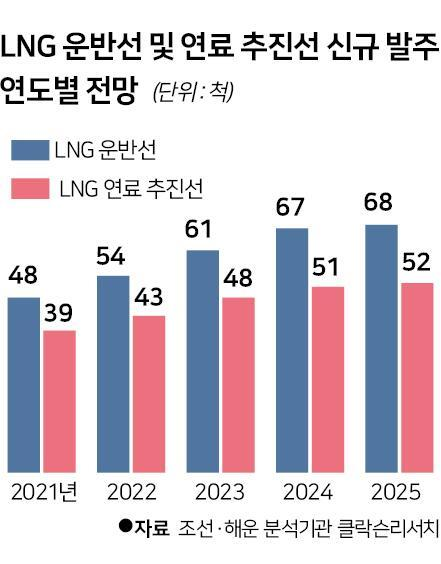 LNG 운반선 및 연료 추진선