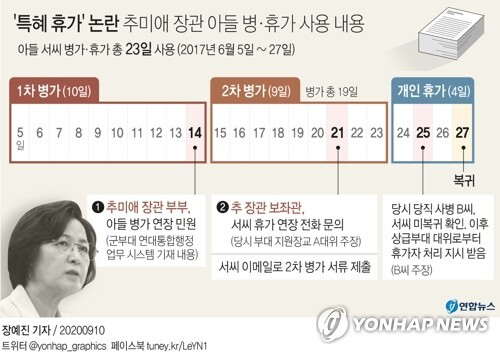 '특혜 휴가' 논란 추미애 장관 아들 병·휴가 사용 내용 [연합뉴스 자료 그래픽]