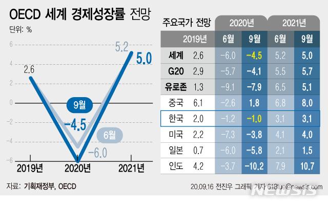 [서울=뉴시스] 10일 기획재정부에 따르면 OECD는 코로나19 확산세가 여전한 상황에서도 우리 경제의 성장률 전망치를 3개월 전보다 높은 -1.0%로 상향 조정했다. (그래픽=전진우 기자) 618tue@newsis.com
