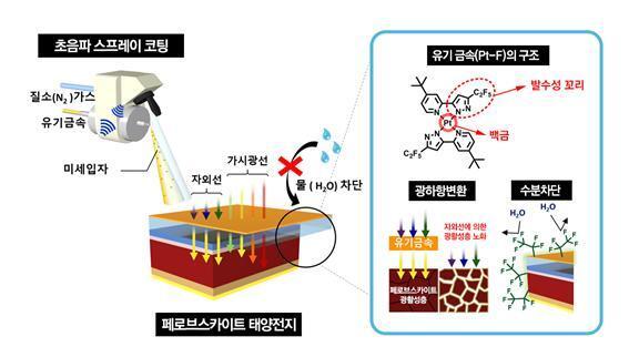 백금 기반 발수성 물질을 이용한 광하향변환 및 수분 차단 - 자외선을 차단해 페로브스카이트가 흡수 할 수 있는 가시광선으로 변환한다. 또한 발수성 작용기에 의해 수분이 효과적으로 차단된다. UNIST 제공