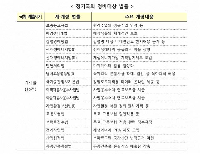 국회에 기제출된 '한국판 뉴딜' 관련 제·개정 법안. 자료=기획재정부