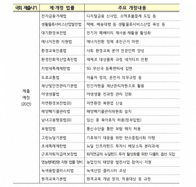 아직 국회에 제출되지 않은 한국판 뉴딜 관련 제·개정 법안. 자료=기획재정부