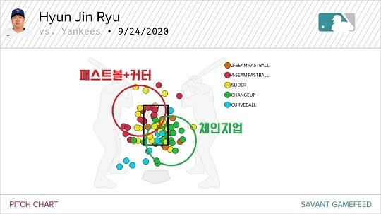 류현진의 9/25 양키스전 구종별 투구위치(자료=베이스볼서번트)