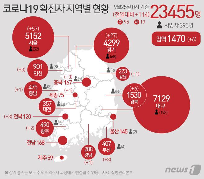 25일 질병관리본부 중앙방역대책본부에 따르면 이날 0시 기준 코로나19 확진자는 114명 증가한 2만3455명을 기록했다. 신규 확진자 중 국내 지역발생 95명, 해외유입 19명이다. 신규 확진자 114명의 신고 지역은 서울 56명(해외 1명), 부산 2명(해외 1명), 인천 1명(해외 2명), 광주(해외 2명), 세종(해외 1명), 경기 26명(해외 1명), 강원 1명, 충북 1명(해외 2명), 충남(해외 1명), 전북 3명, 경북 4명(해외 2명), 경남 1명, 검역과정(해외 6명) 등이다. © News1 최수아 디자이너