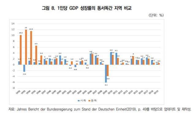 독일 통일 이후 동서독 경제성장률 비교. 대외경제정책연구원 제공