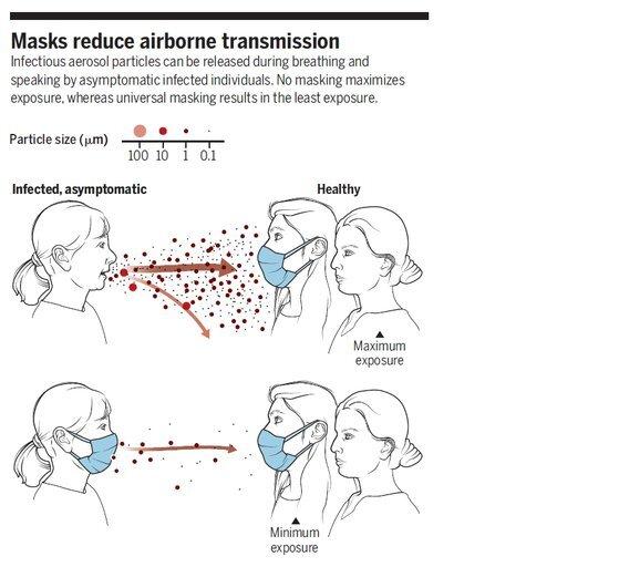 마스크에 의한 공기중 바이러스 차단. 자료:사이언스