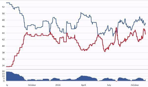 2016년 대선 당시 힐러리 클린턴 민주당 후보(파란색)와 도널드 트럼프 후보 간 지지율 추이 <출처: RCP>  © 뉴스1