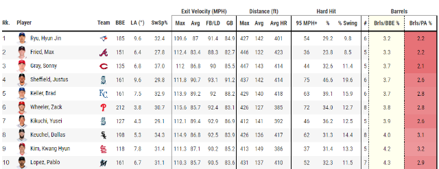 [표] 2020 류현진의 타구당 강한타구 비율(Bris/BBE%). 포스트시즌 성적이 포함되서 아래 정규시즌 성적과는 다소 차이가 있다(자료=베이스볼서번트)