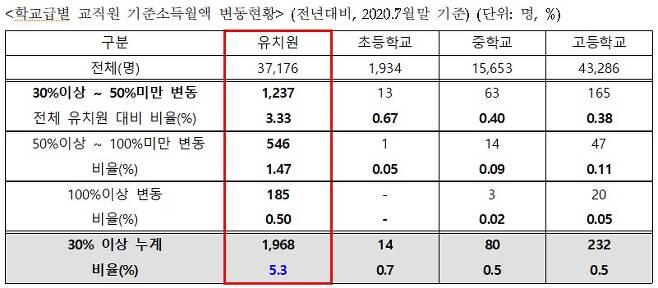학교급별 교직원 기준소득월액 변동현황.(권인숙 의원실 제공)/뉴스1