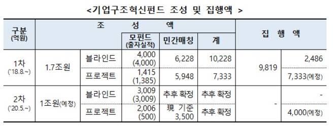 (금융위원회 제공)© 뉴스1