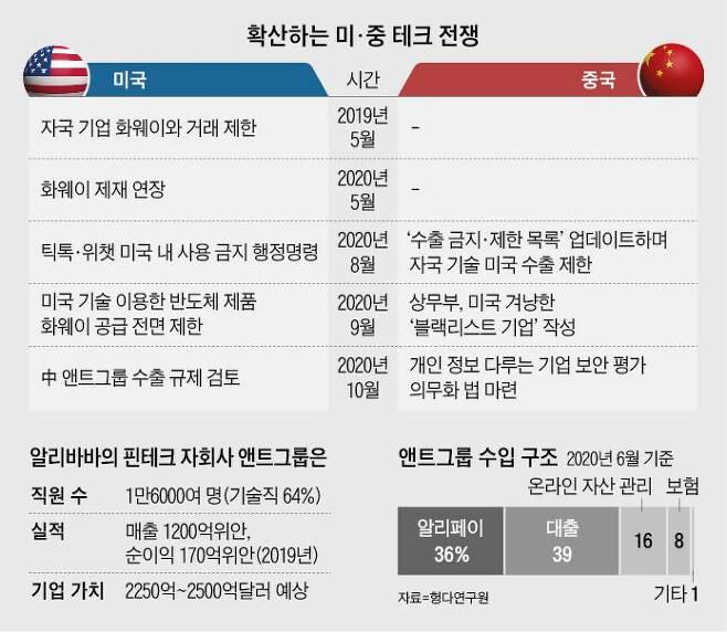확산하는 미중 테크 전쟁 / 그래픽=최혜인