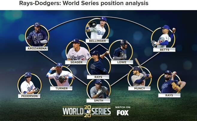 MLB.com 2020 메이저리그 월드시리즈 포지션별 분석. (MLB.com 캡처) © 뉴스1