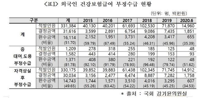 외국인 건강보험급여 부정수급 현황 [강기윤 의원실 제공]
