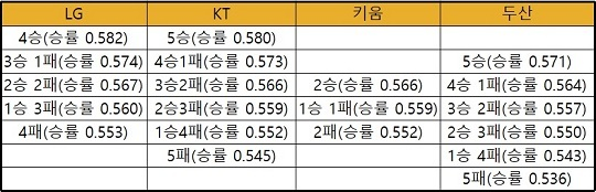 2위부터 5위까지 잔여 경기 결과에 따른 승률 순위 경우의 수(표=엠스플뉴스)