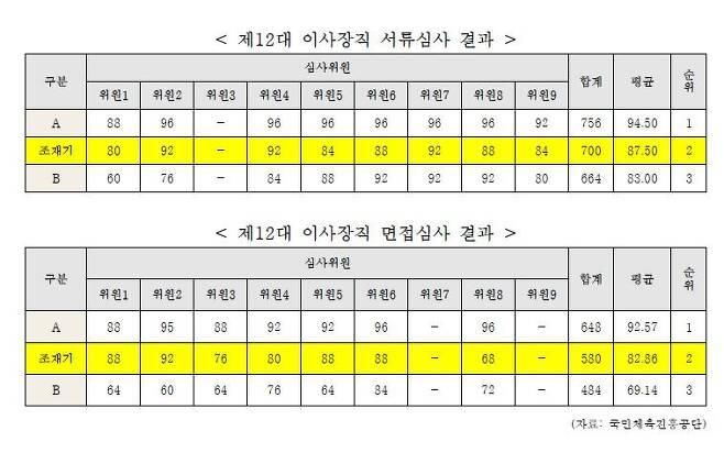국민체육진흥공단이 김예지 의원실에 제출한 '12대 이사장 서류·면접 심사 결과'./국민의힘 김예지 의원실