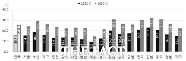 2020 지역별 고령인구(65세 이상) 비중 자료. /통계청 제공