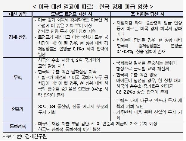 (현대경제연구원 제공)© 뉴스1