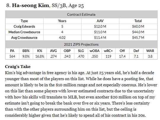 팬그래프 FA 랭킹에서 김하성의 평가. 김하성의 몸값으로 5년 6000만 달러, 2021시즌 성적으로 타율 .274 OPS .813에 WAR 3.8승을 예상하고 있다(자료=팬그래프닷컴)