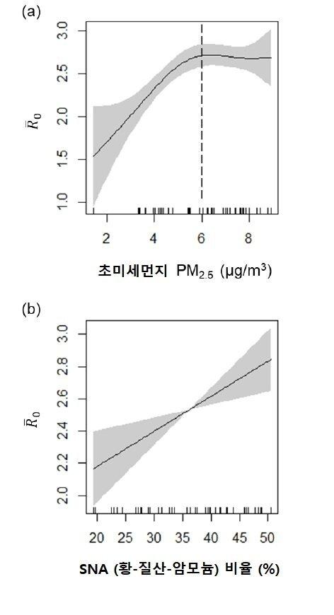 초미세먼지 농도(a)와 초미세먼지 중 황-질산-암모늄 성분 비율(b)와 코로나19 기초 감염 재생산지수(Ro)와의 상관 관계. 자료: 미 세인트루이스 워싱턴대학