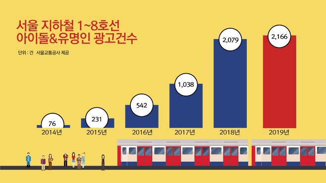 2019년 서울 지하철 1~8호선 아이돌&유명인 광고 건수 [자료제공=서울교통공사]