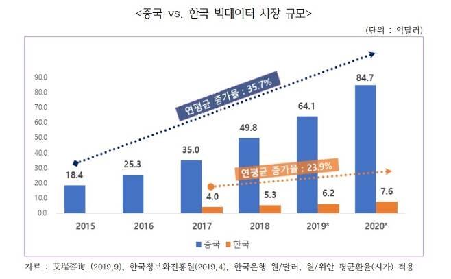 중국 vs 한국 빅데이터 시장 규모 [무역협회 제공·재판매 및 DB 금지]