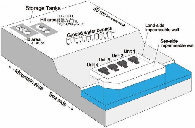 일본 도쿄대 등 연구진이 국제학술지 '사이언티픽 리포트' 17일자에 논문을 발표하고 후쿠시마 제1원전 인근 지하수에서 삼중수소(트리튬)이 지속적으로 검출되고 있다는 사실을 처음 공개했다.사진은 연구진이 논문에 실은 후쿠시마 제1원전 모식도. 사이언티픽 리포트 제공
