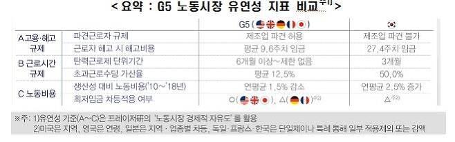 G5 노동시장 유연성 지표 비교 [한경연 제공. 재판매 및 DB 금지]