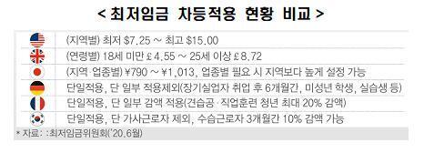 최저임금 차등적용 현황 비교 [한경연 제공. 재판매 및 DB 금지]