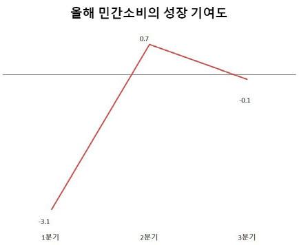민간소비의 성장기여도가 1분기 -3.1%포인트에서 2분기 0.7%포인트로 상승했다. 전기대비, 단위=%포인트 [자료=한국은행]