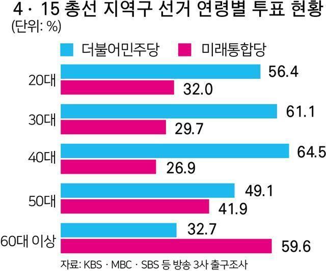 제21대 총선 지역구 선거 연령별 투표 현황. 박구원기자