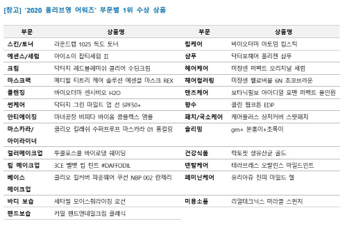 2020 올리브영 어워즈 부문별 1위 수상 제품 <사진제공=CJ 올리브영>